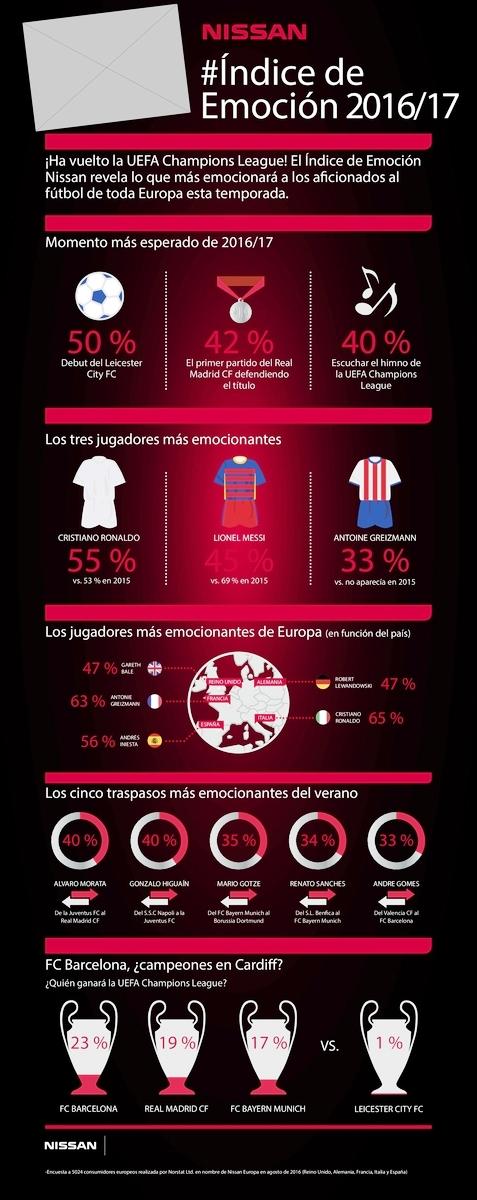 infografia-indice-de-emocion-ch-l-uefa