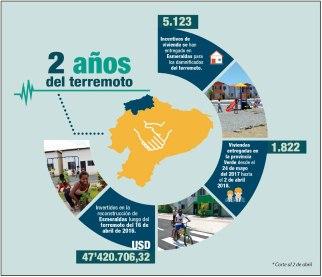 La inversión en Esmeraldas.