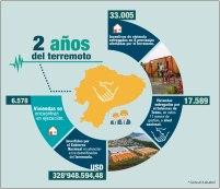 La inversión general en todas las provincias golpeadas por el terremoto.
