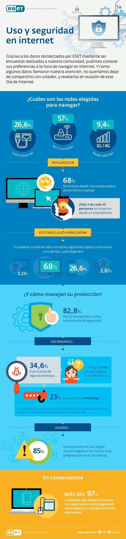 Uso y seguridad en Internet, infografía de Eset