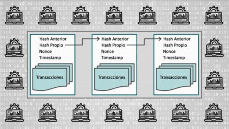 Patrón de encadenamiento informático seguido por la tecnología blockchain.
