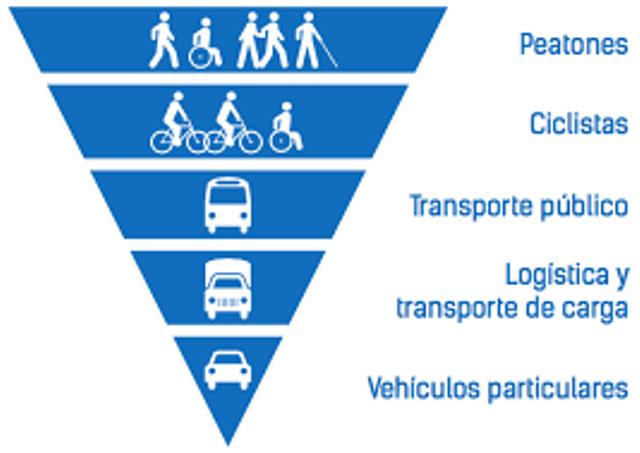 Pirámide invertida sobre la prioridad de uso de las vías públicas.
