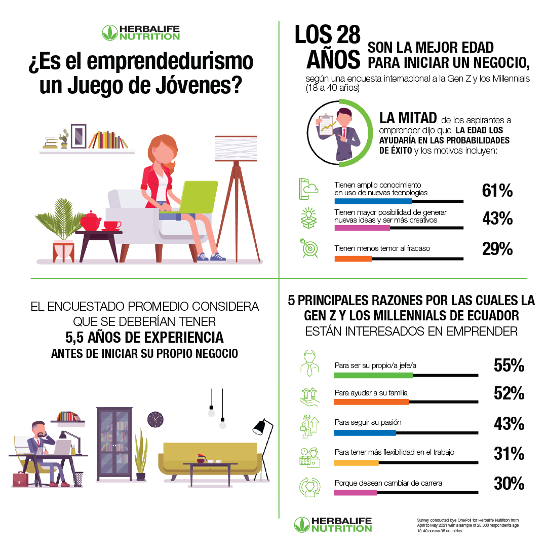 infografia encuesta emprendedores